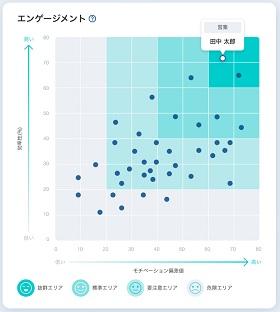 エンゲージメントグラフ