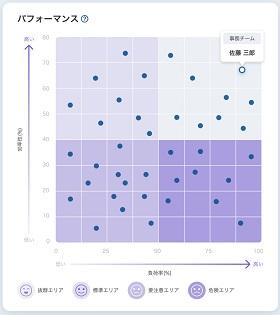 パフォーマンスグラフ