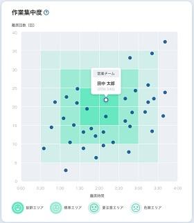 作業集中度グラフ