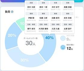 負荷グラフ